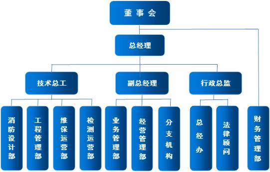 总部组织构架